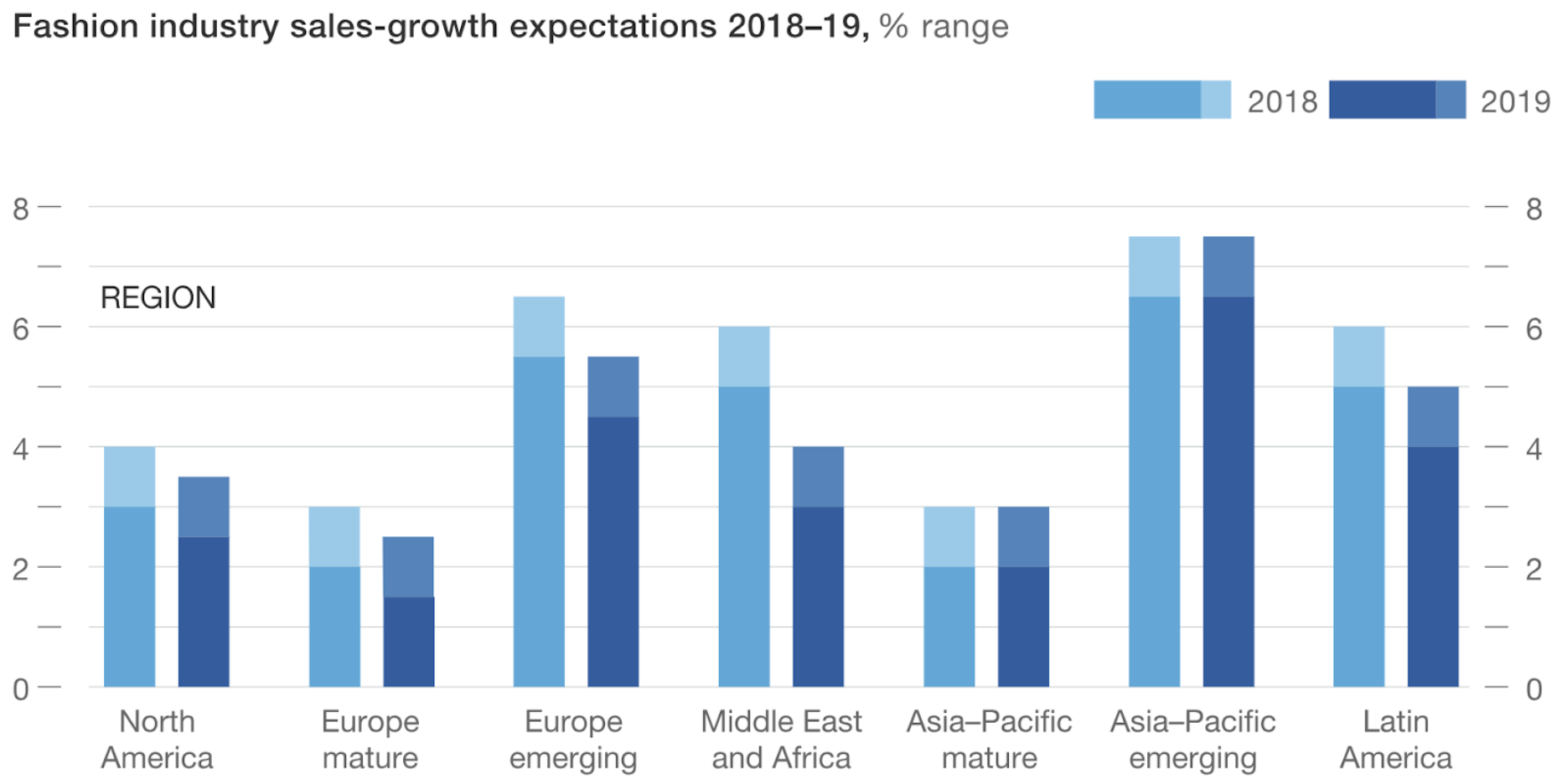 Rate industry growth projected by Healthcare Occupations